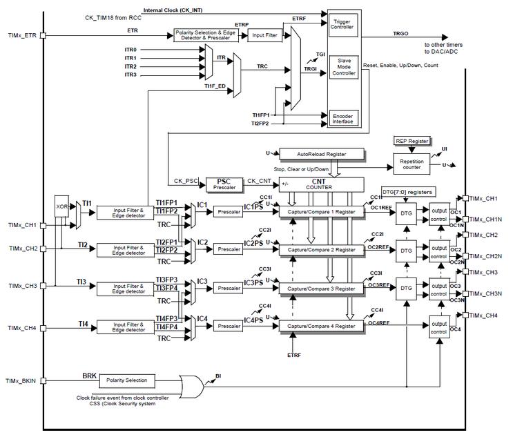 STM32F103 타이머 - 모드와 레지스터들 : 네이버 블로그