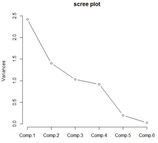 scree plot에 대한 이미지 검색결과