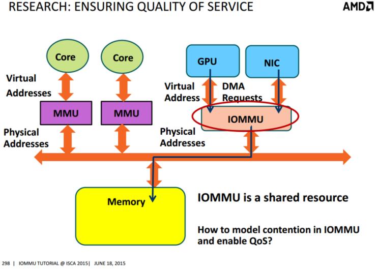 Process Address Space ID (PASID) / Virtual Machine Monitor