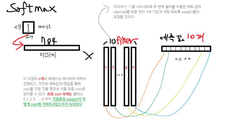tensorflow 7 - mnist : 네이버 블로그
