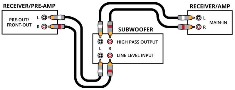 서브우퍼 연결 스테레오 vs 모노 : 네이버 블로그
