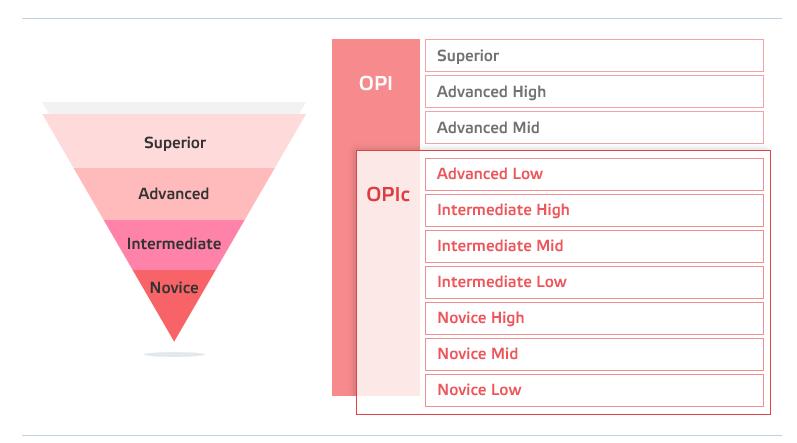 오픽(Opic)의 레벨(성취 등급) : 네이버 블로그