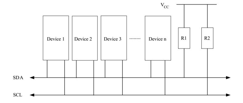 IoT 시스템 펌웨어 구현] 시리얼 인터페이스 : 네이버 블로그